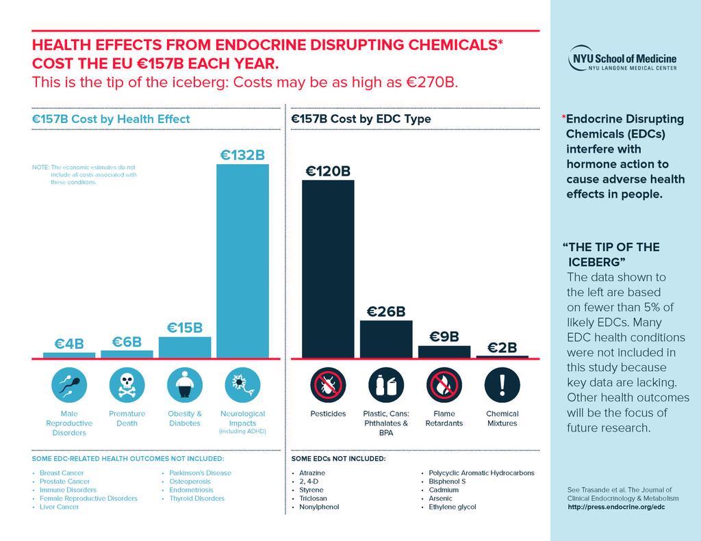 Coste económico de los efectos en la salud de los contaminantes hormonales en la UE
