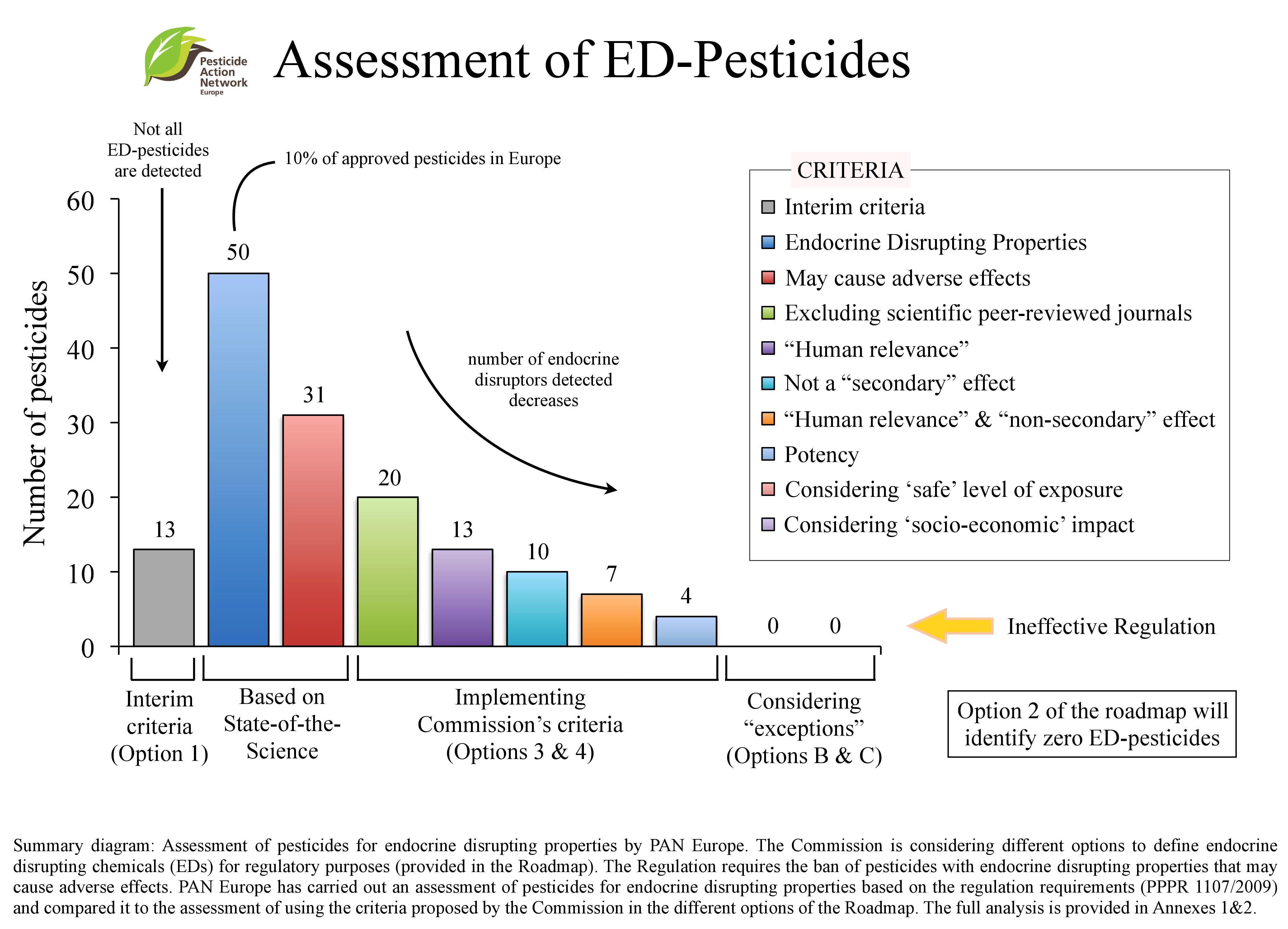 Anexo 1A del Informe de impacto. Número de pesticidas con efecto endocrino que pueden dañar la salud humana y deberían ser prohibidos, 2009,