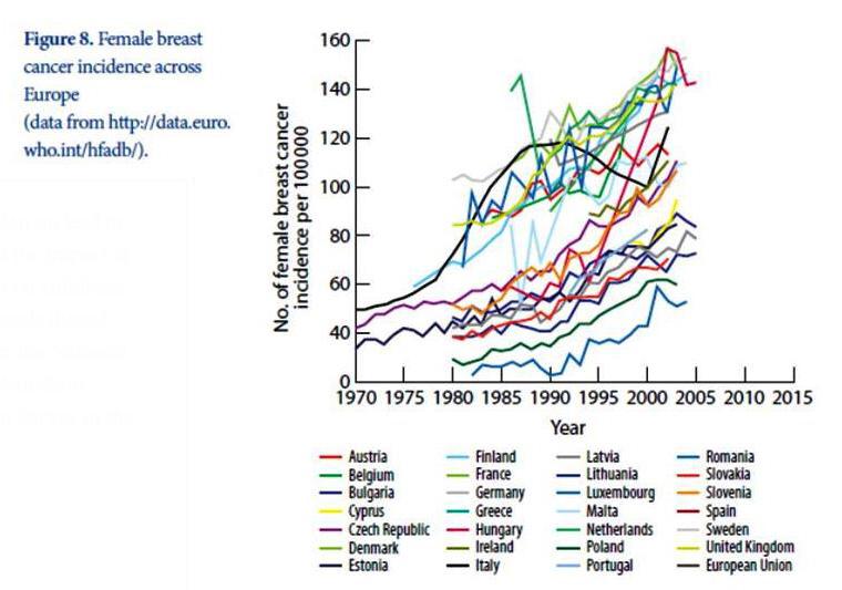 Aumento del número de cánceres de mama en los países europeos