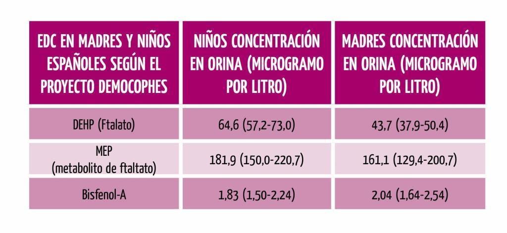 Ftalatos en infancia española